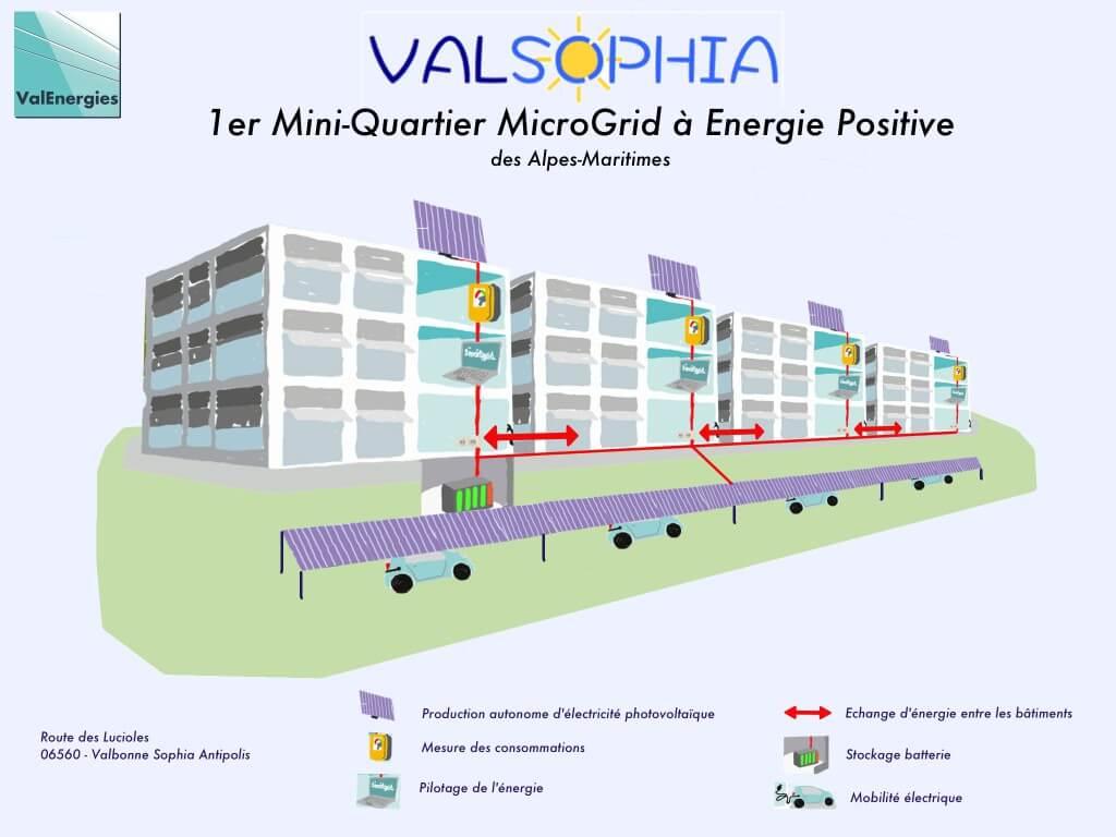 ValSophia - Principe de fonctionnement