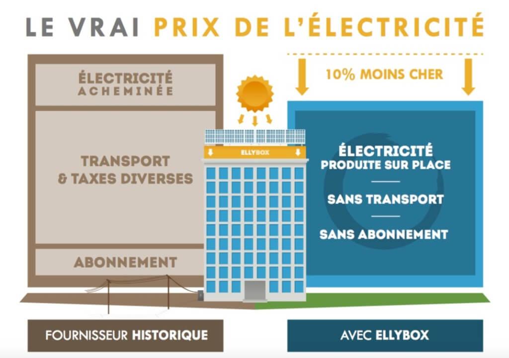 Le vrai prix de l'électricité - EllyBox